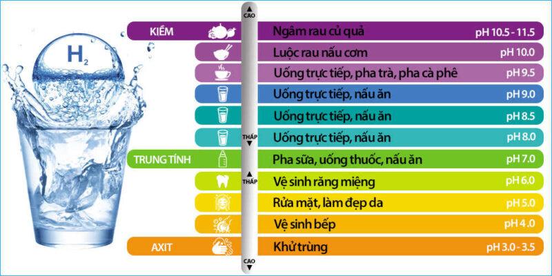 8 loại nước máy lọc nước điện giải