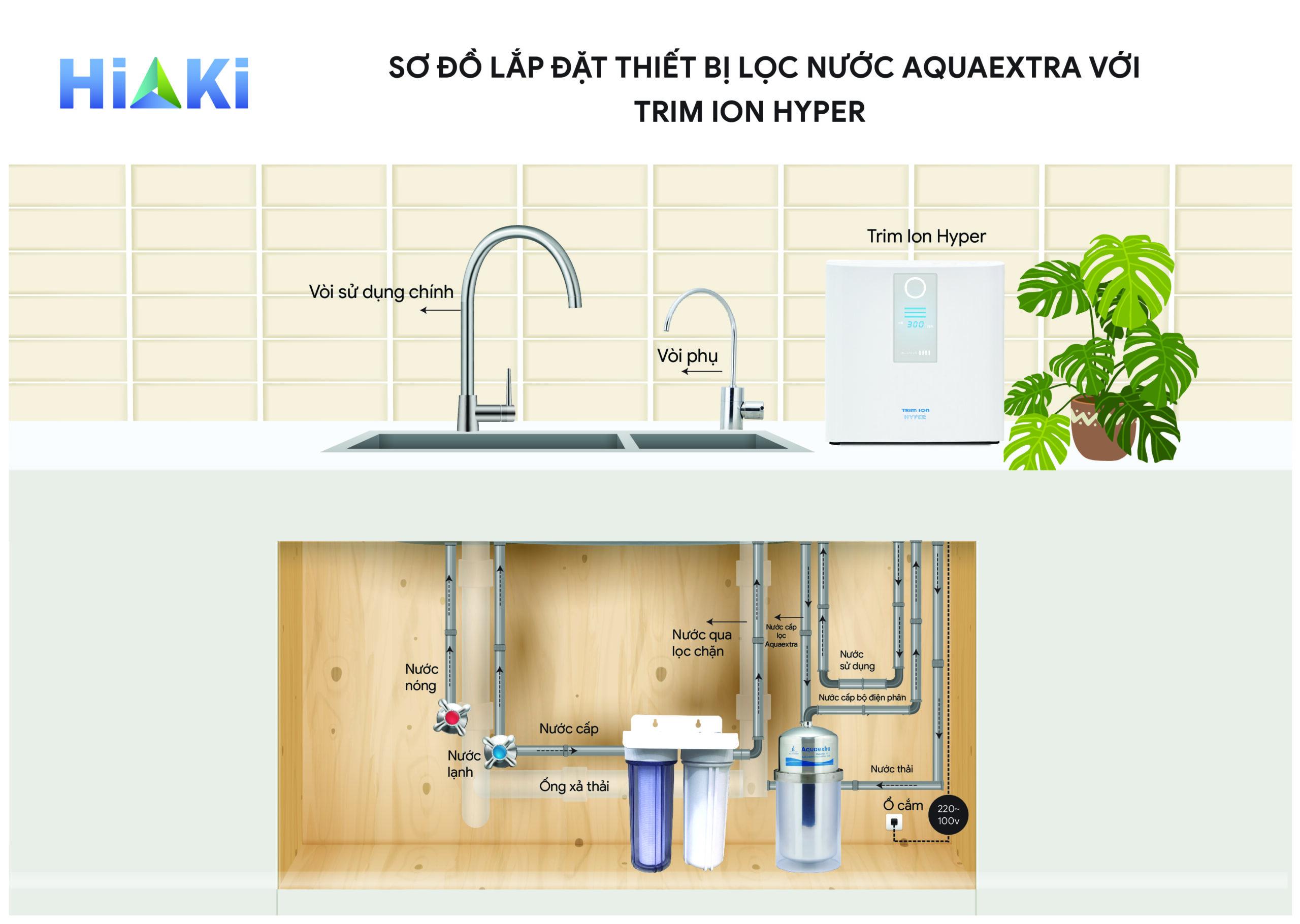 aquaextra vs hyper