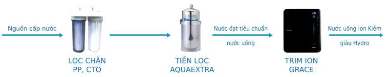 quy trình chọn aquaextra vs grace