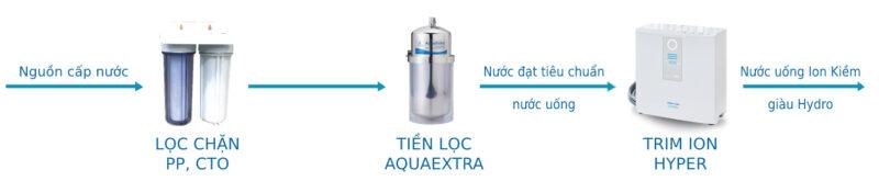 chọn tiền lọc aquaextra cho hyper
