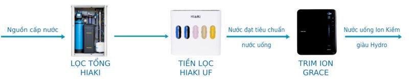 sử dụng lọc tổng cho trim ion